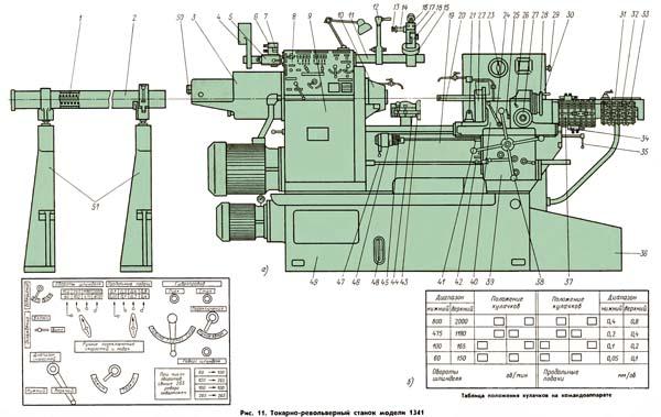 1341 состав токарного револьверного станка