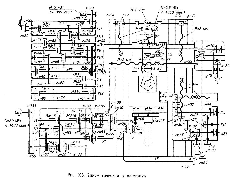 Структурная схема чпу токарно карусельного станка