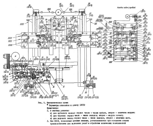 1Л532 кинематика станка