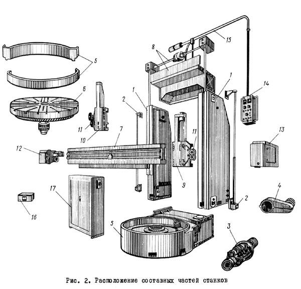 1525 Состаные части станка