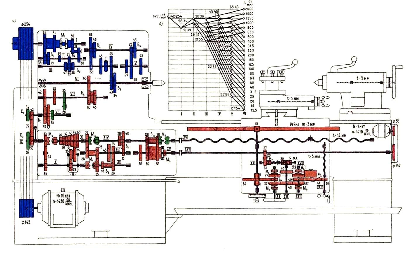 кинематическая схема станка 2н25а