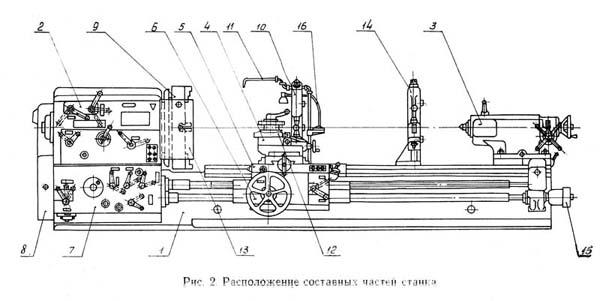 165 Расположение составных частей токарно-винторезного станка 165