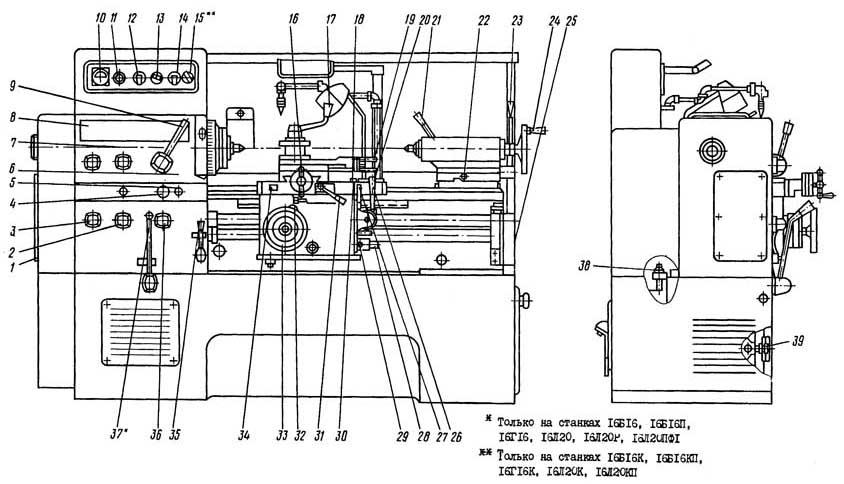 16Б16КП Токарно-винторезный станок. Расположение органов управления
