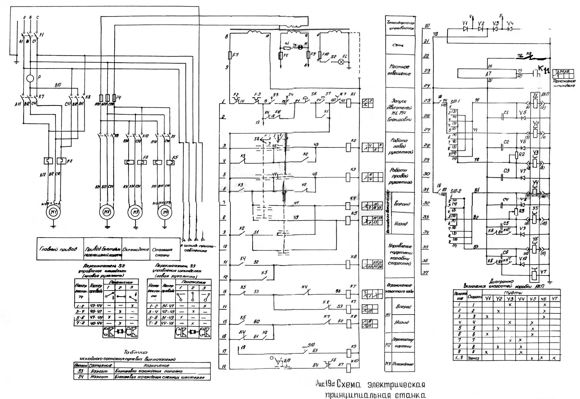 Принципиальная схема станка 16е16кп