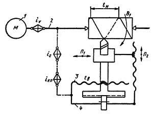 Структурная схема токарно-винторезного станка