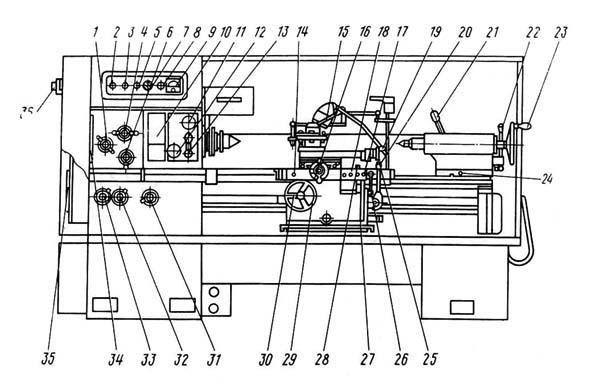 16Д20 Расположение органов управления токарно-винторезным станком