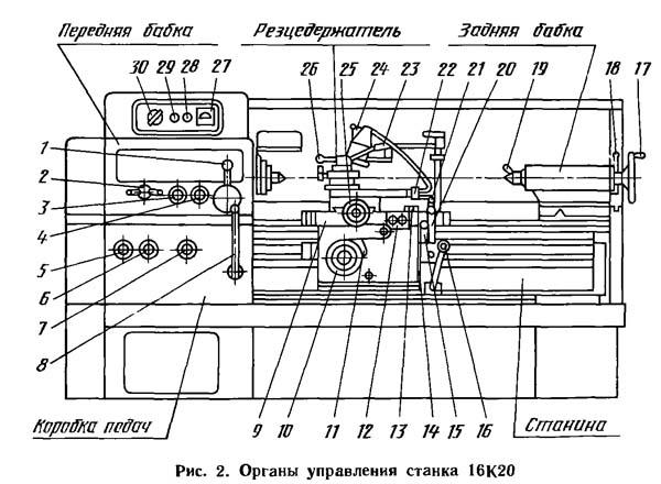 16К20М Расположение органов управления токарно-винторезным станком