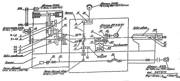 Схема кинематическая токарного станка 16М30Ф3