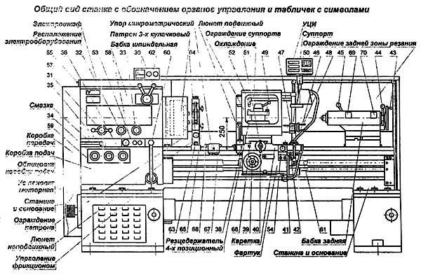 16Р25П Расположение органов управления токарно-винторезным станком