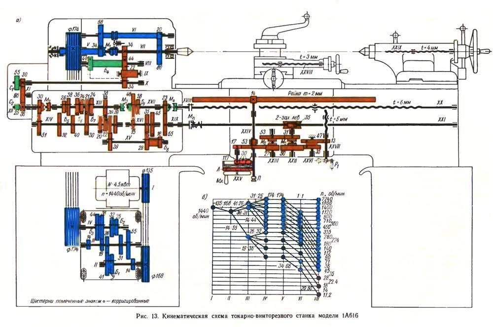 Схема смазки специального