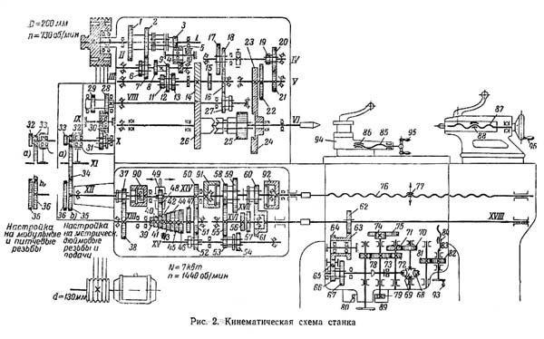Передняя бабка токарного станка Устройство и ремонт