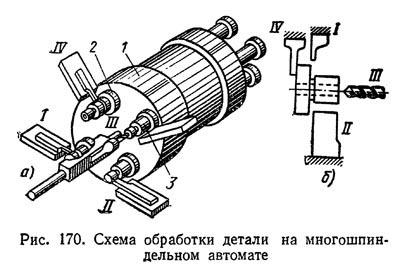 Схема обработки детали на многошпиндельном автомате