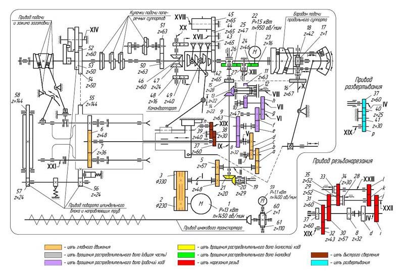 1Б240, 1Б240-6, 1Б240-6К, 1Б240П-6, 1Б240П-6К Схема кинематическая шестишпиндельного автомата