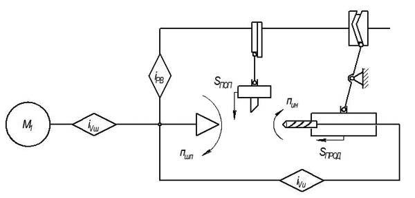 1Б240, 1Б240-6, 1Б240-6К, 1Б240П-6, 1Б240П-6К Структурная схема шестишпиндельного токарного станка