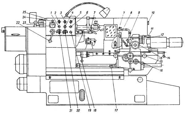 1К341 Расположение органов управления токарно-револьверным станком 1К341