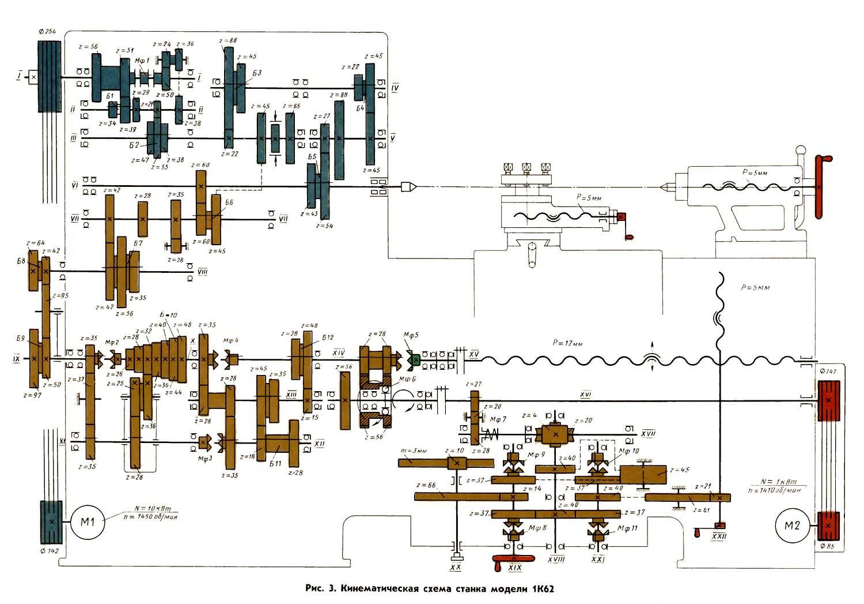 Схема настройки станка