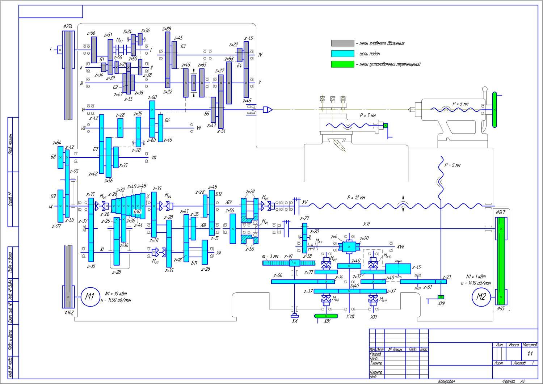 Что изображает кинематическая схема токарного станка: http://eventcouture.ru/chto-izobrazhaet-kinematicheskaya-sxema-tokarnogo-stanka