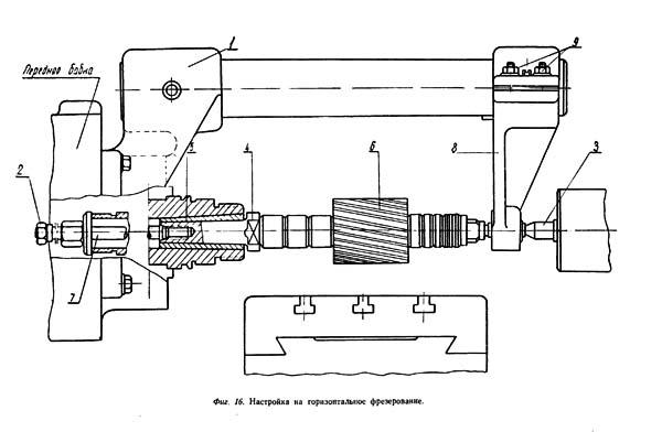 Настройка на горизонтальное фрезерование станка 1М95