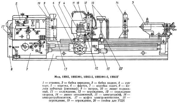 Составные части токарного