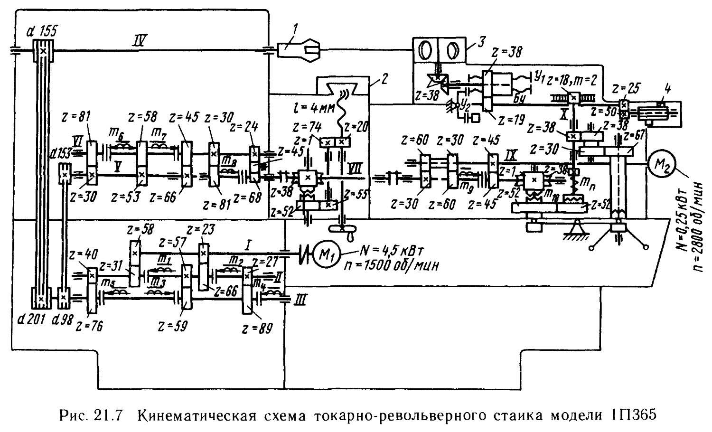 готовый отчёт по лабораторной работе устройство и кинематика одношпиндельного токарно-револьверного