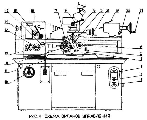 1П611 Расположение органов управления токарно-винторезного станка