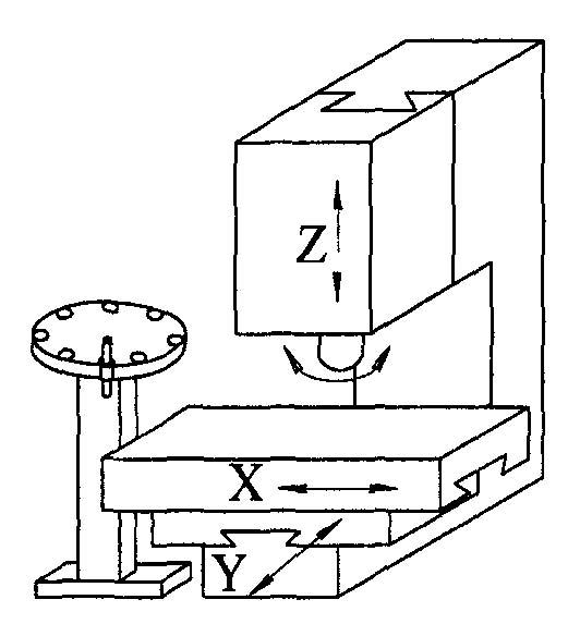 2254ВМФ4 Система координат вертикального сверлильно-фрезерно-расточного станка. Оси координат станка 2254ВМФ4