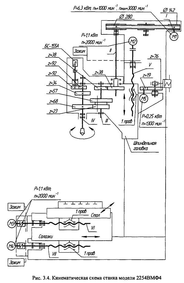Кинематическая схема 2254ВМФ4 вертикального сверлильно-фрезерно-расточного станка