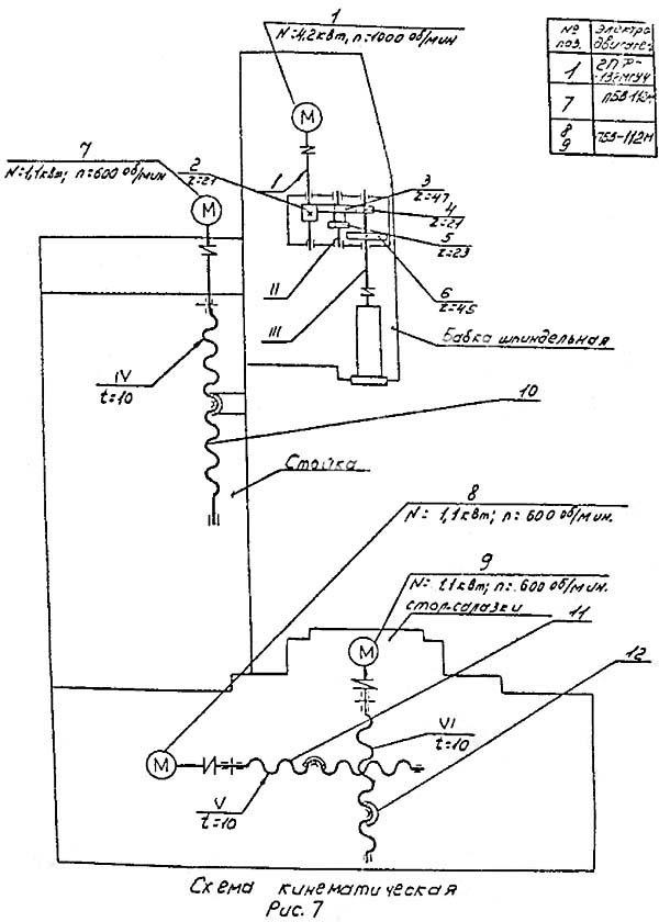 24К40СФ4 Схема кинематическая