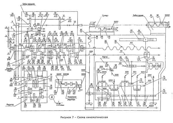250ИТВМ.01, 250ИТВМ.03, 250ИТВМФ1 Схема кинематическая токарно-винторезного станка
