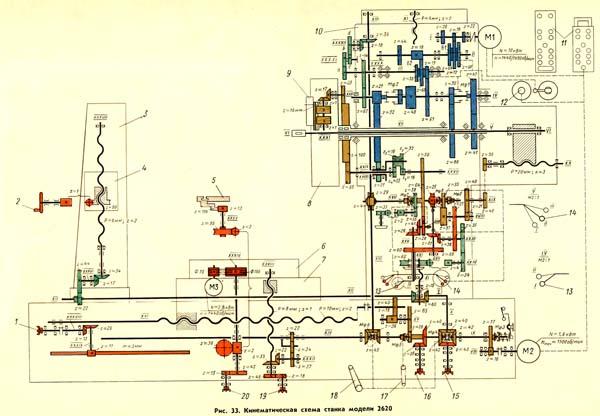 2620, 2620А, 2622, 2622А Схема кинематическая схема горизонтально-расточного станка