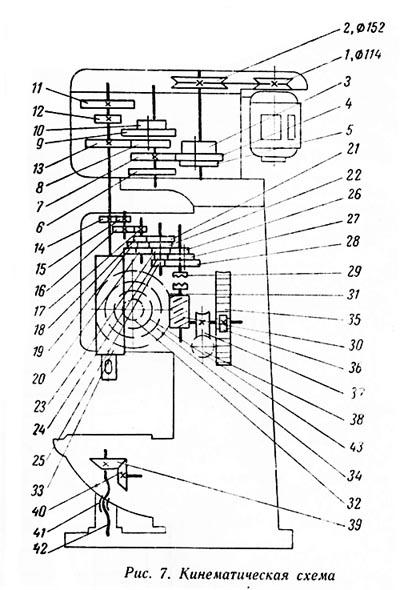 2А125 Схема кинематическая вертикально-сверлильного станка