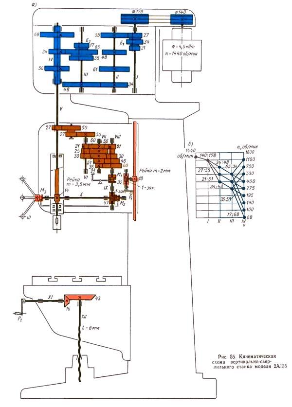 2А135 Схема кинематическая