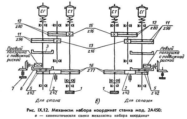 2А450 Кинематическая схема механизма набора координат