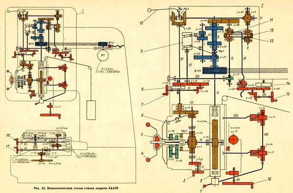 2А450 Кинематическая схема