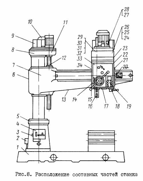2А554 Расположение составных частей радиально сверлильного станка