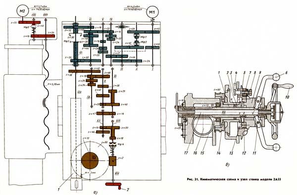 2А55 Схема кинематическая сверлильного станка