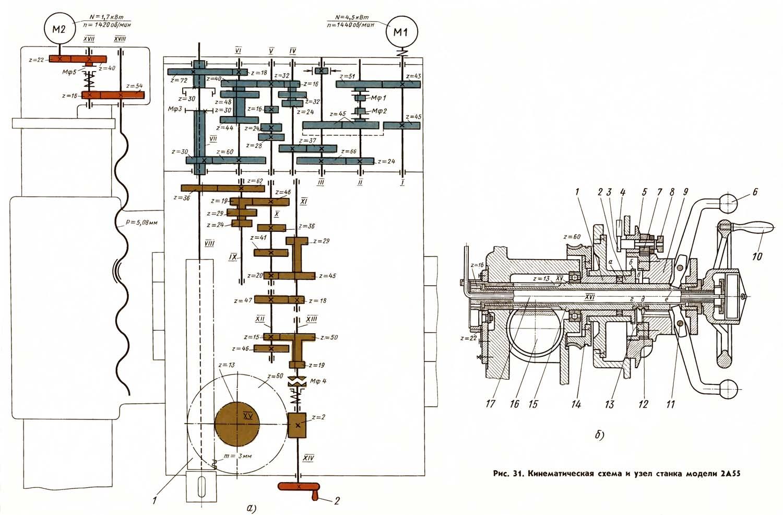 Токарно-карусельные станки. их кинематические схемы