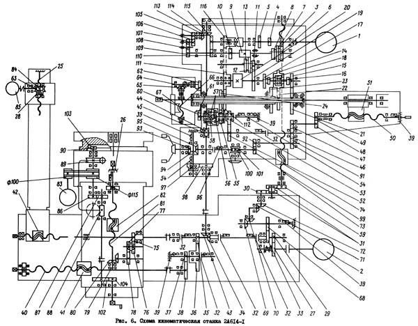 2А614 Кинематическая схема