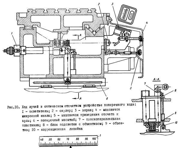 2Д450 Ход лучей в оптическом отсчетом устройстве поперечного хода координатно-расточного станка