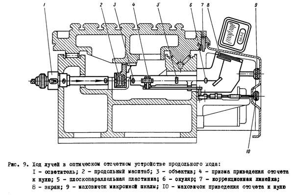 2Д450 Ход лучей в оптическом отсчетом устройстве продольного хода координатно-расточного станка