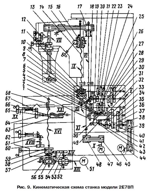 2е78п Схема кинематическая отделочно-расточного станка