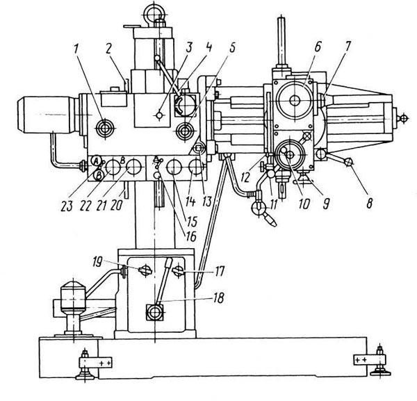 2К52, 2К52-1 Размещение органов управления радиально-сверлильного станка