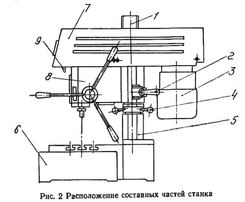 2М112 Расположение составных частей настольно-сверлильного станка