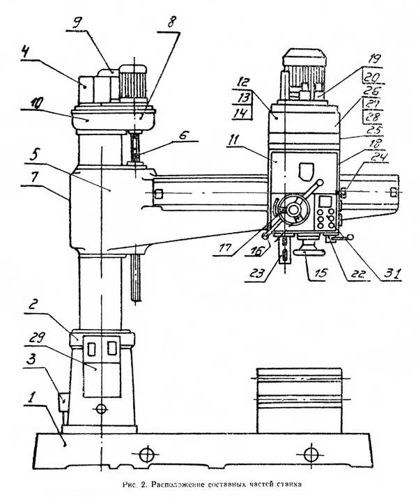 2М55 Расположение составных частей радиально-сверлильного станка