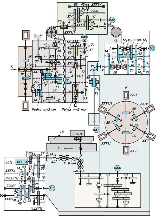 2Р135Ф2 Схема кинематическая сверлильного станка