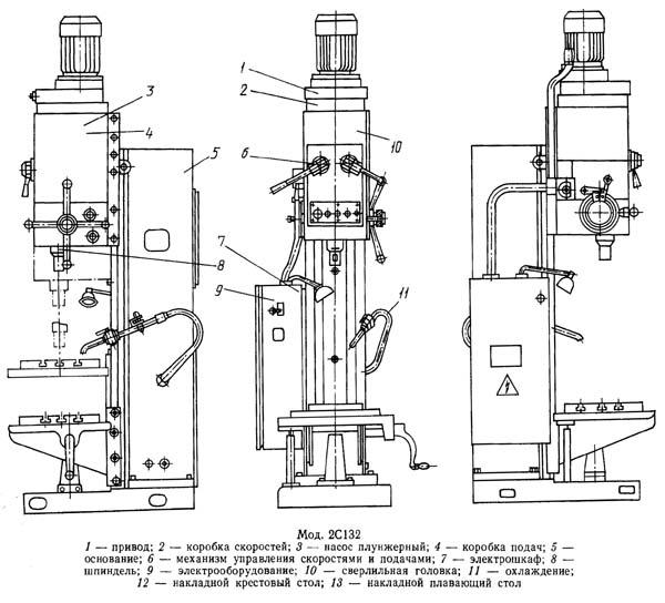 2С132 Расположение составных частей сверлильного станка 2С132
