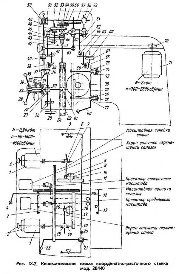 2В440А Кинематическая схема
