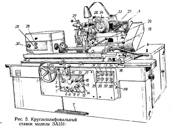 Расположение органов управления круглошлифовального станка 3А151, 3А161
