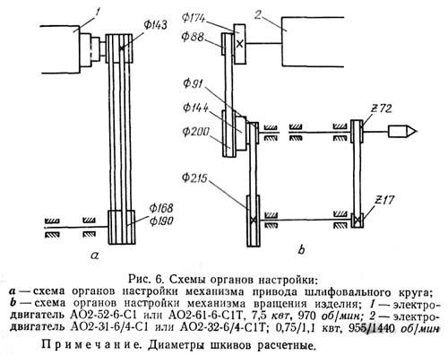 Схема органов настройки механизмов станка 3А423 для перешлифовки шеек коленчатых валов