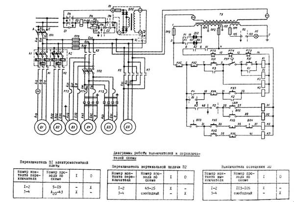 Ремонт газ контроля плиты